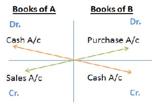 XBRL BookKeeping 1